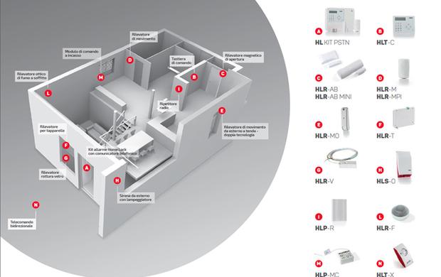 Sistemi D Allarme Il Senza Fili Home Lock Di Faac Guidafinestra