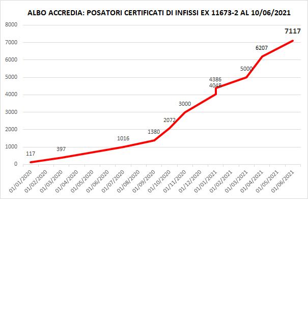 Posatori certificati di infissi sotto Accredia, oltre 7000