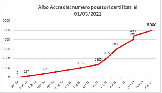 Posatori certificati ex Uni 11673-2: sono oramai 5000