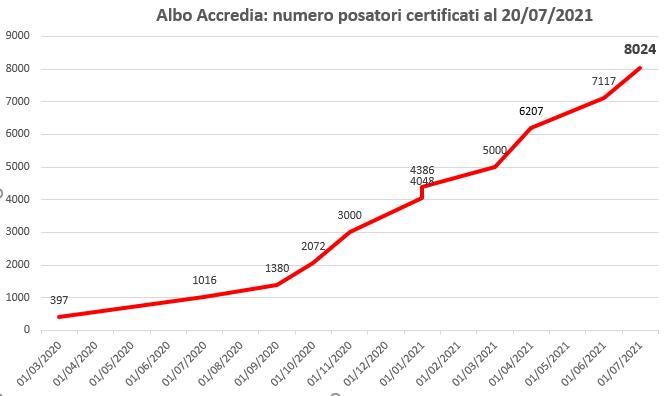 Posatori certificati di serramenti sotto Accredia, oltre quota 8000