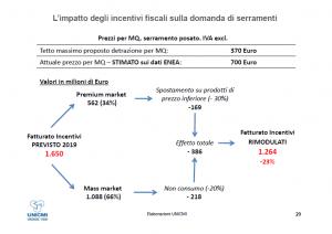 Impatto della riduzione dell'ecobonus dovurto al decreto ammazzadetrazioni