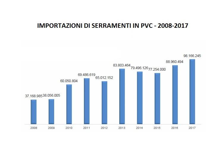 Importazioni di serramenti in pvc. Continua la crescita