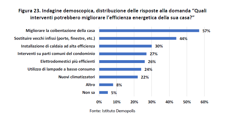 Italiani ed efficienza energetica