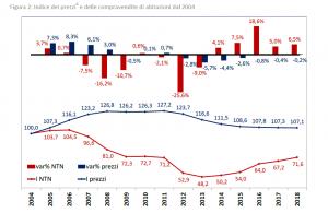 Indici Prezzi e Compravendite 2004-2018