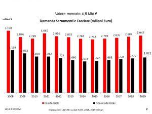 UNicmi. Domanda di serramenti e facciate in Italia