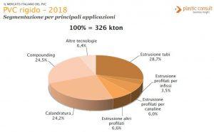 PVC rigido Italia: segmentazione applicazioni