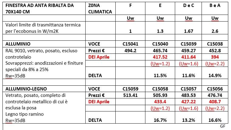 Prezzi DEI Alluminio 2020 ottobre