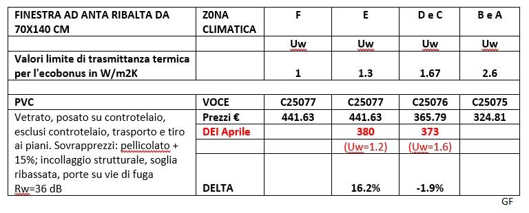 Prezzi DEI PVC ottobre 2020