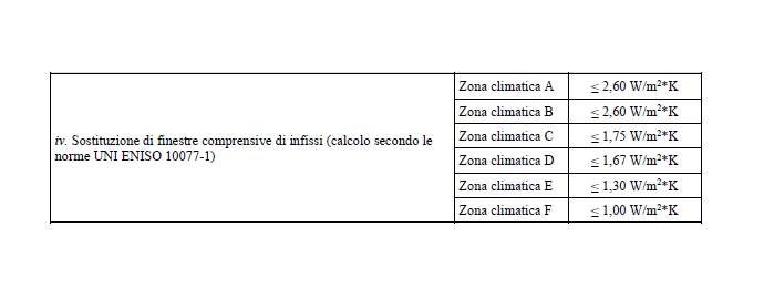 Nuove trasmittanze termiche per finestre a ecobonus