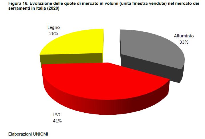 Serramenti in Italia in quantità 2020