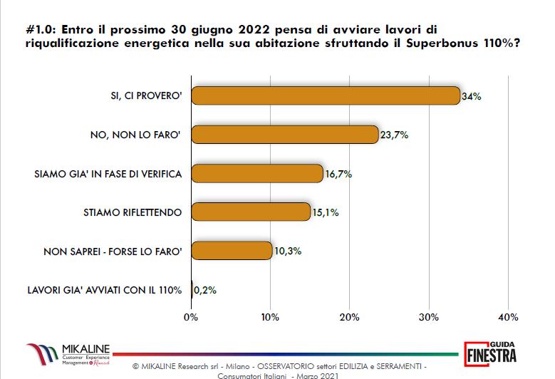 Intenzioni degli Italiani per il Superbonus