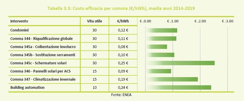 Tabella 3.3 Costo efficacia