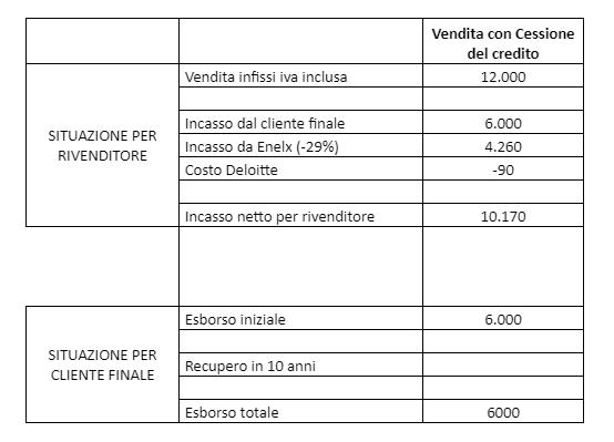 Tabella Costi cessione del credito e sconto in fattura via Enel X