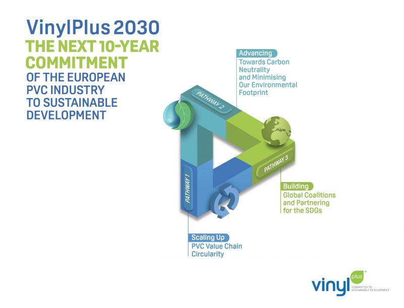 VinylPlus2030. Impegno dell'industria europea del PVC