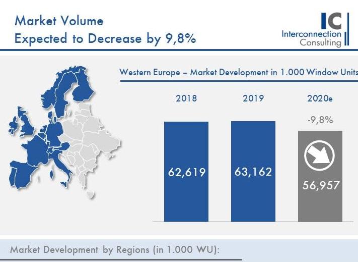 Il mercato delle finestre in Europa occidentale sotto stress